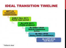 Ideal transition timeline